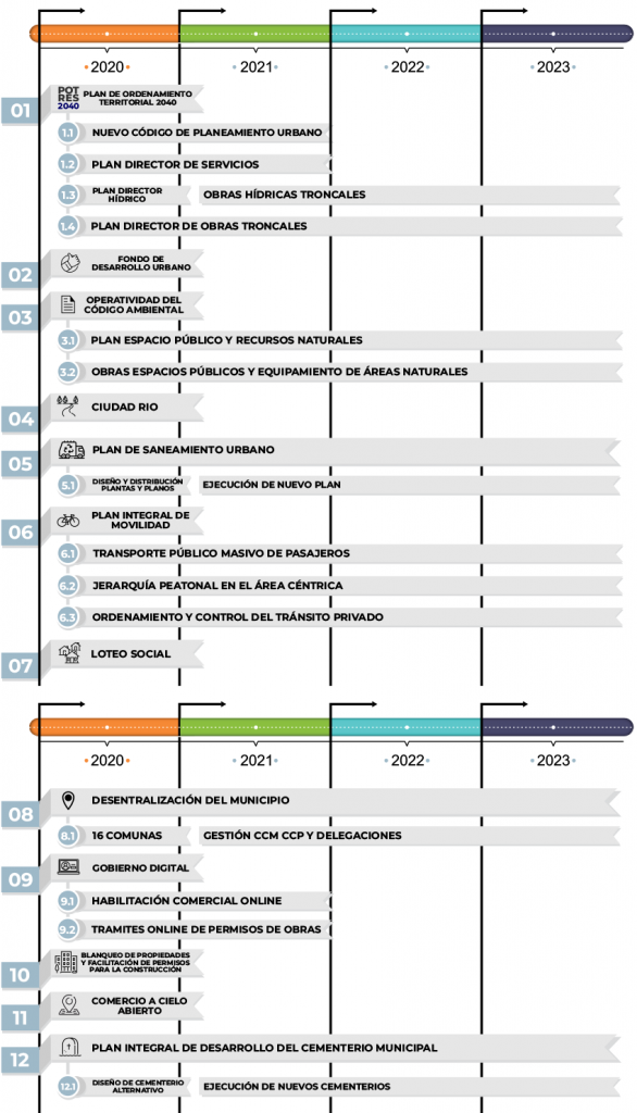 Propuesta Presidencia - Concejo Resistencia - Agustín Romero