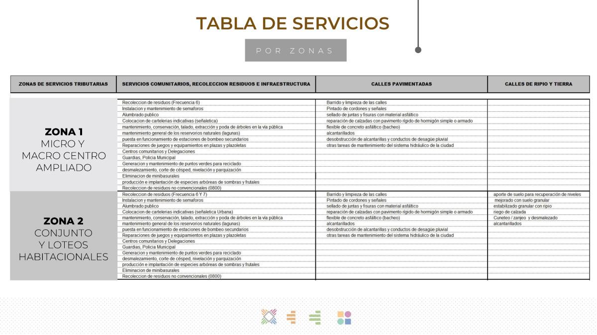 Plan Director de Servicios Públicos para Resistencia